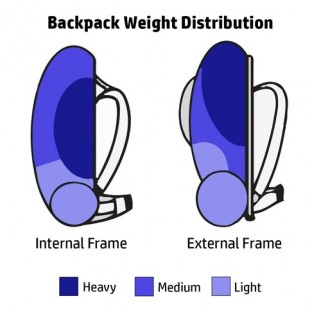Backpack Weight Distribution
